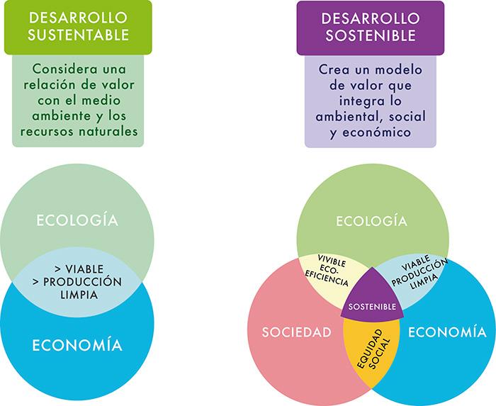 sustentabilidad, sostenibilidad