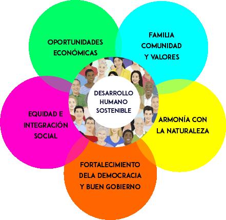 grafico de la integración en el desarrollo sostenible